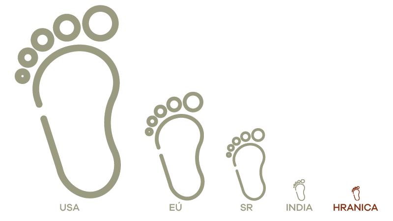 Ekologická stopa - porovnanie