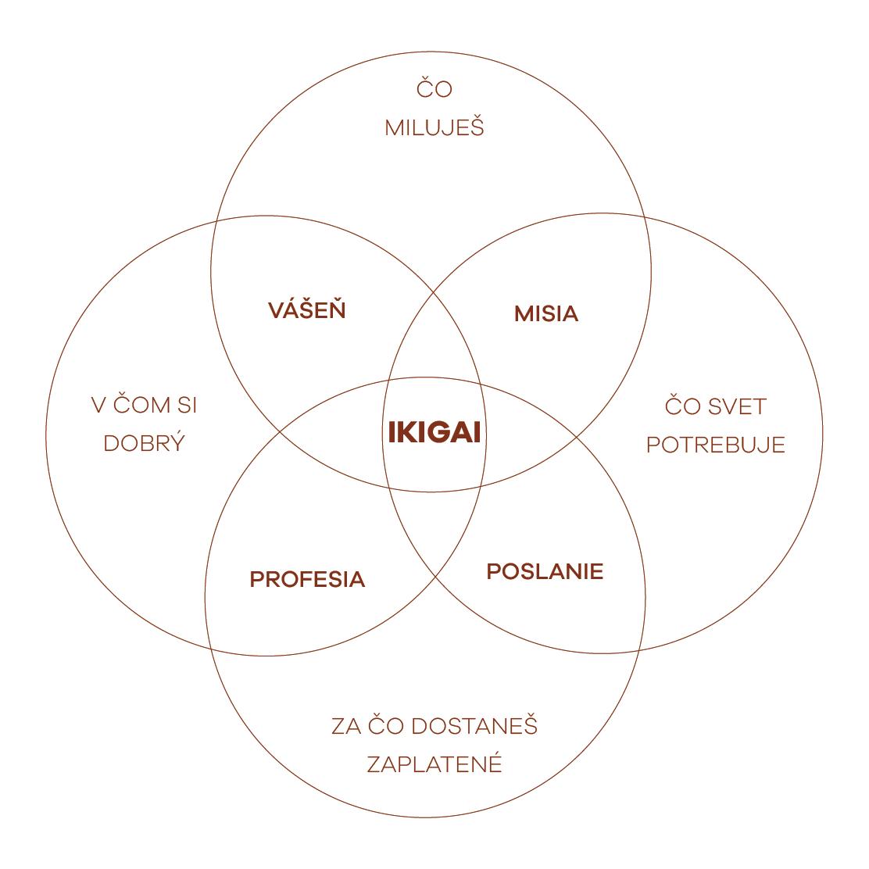 Udržateľné predsavzatie IKIGAI